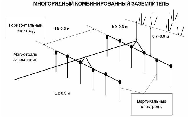 Конструктивные схемы различных видов ЗУ.  Присоединение проводников и... Форма исполнения ЗУ выбирается в зависимости.
