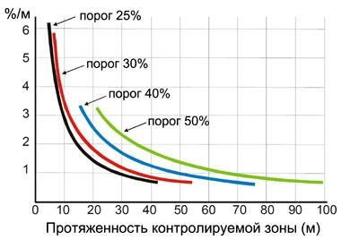 Рис. 3. Зависимость удельной оптической плотности среды при постоянном суммарном затухании