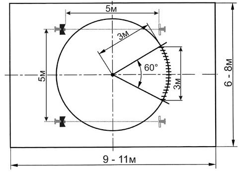 Рис. 6. Расположение линейных и точечных извещателей в испытательном помещении