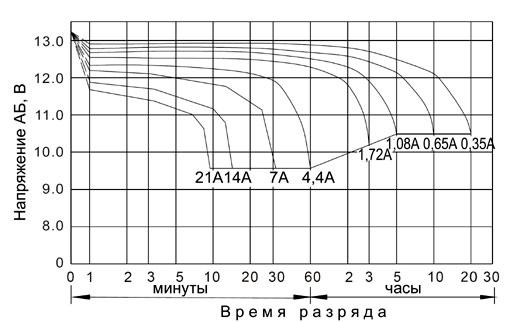 Рис. 2. Характеристики разряда АБ