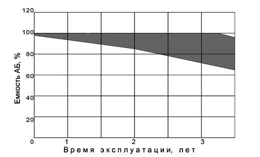 Рис. 3. Снижение емкости АБ в процессе эксплуатации