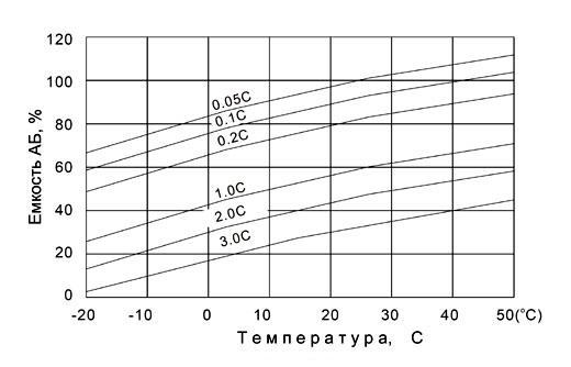 Рис. 5. Зависимость емкости АБ от температуры