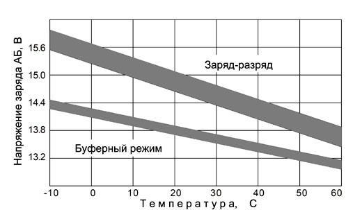 Рис. 6. Напряжения заряда АБ при изменении температуры
