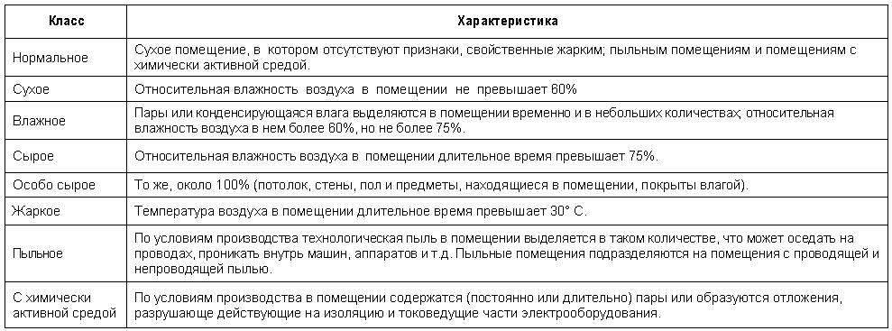 Классификация помещений по степени электробезопасность трафареты знаков электробезопасности распечатать