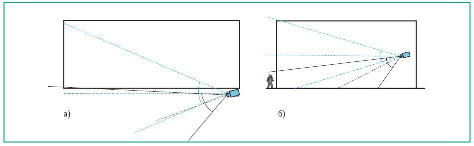 Ориентация ТК для контроля зоны вдоль стены здания