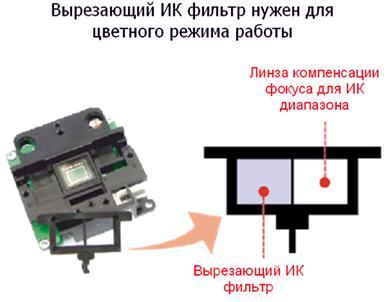 Вырезающий ИК фильтр нужен для цветного режима работы