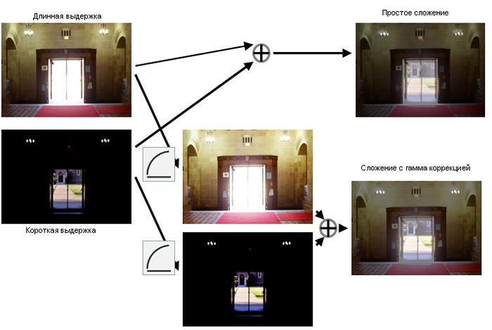 Механизм гамма коррекции