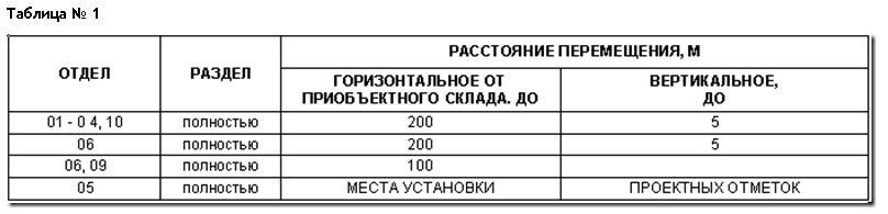 Пособие по сметам (табл..1)