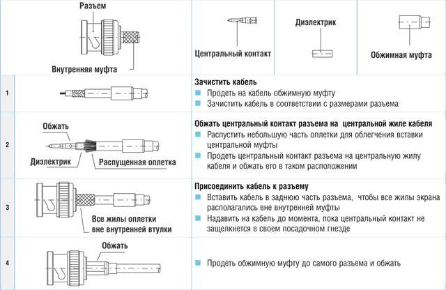 Инструкция Кабель Рк