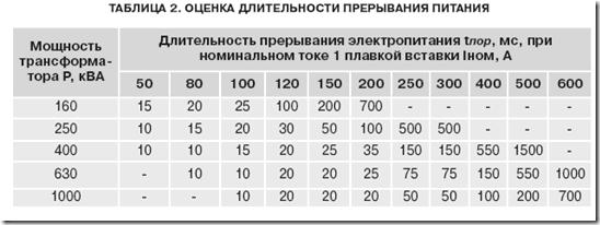 На сколько домов расчитан трансформатор 100 ква