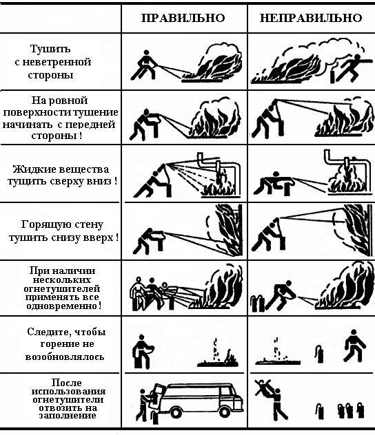 Огнетушители Оп-4 Инструкция