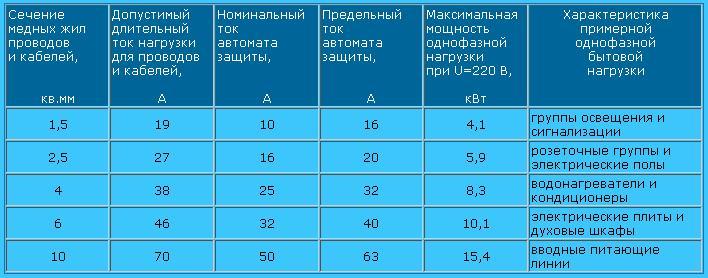 Выбор мощности, тока и сечения проводов и кабелей - ОРБИТА-СОЮЗ