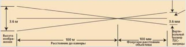 Настройка трансфокатора